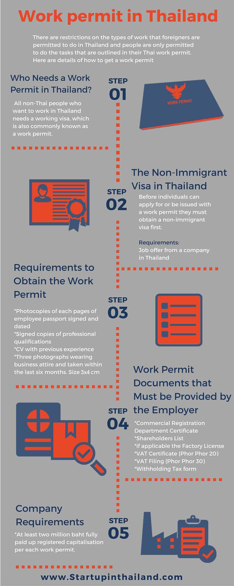 An infographic of Thailand's work permit step by step flow process
