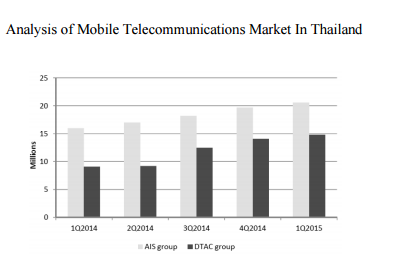 Analysis of mobile telecommunications market in Thailand chart