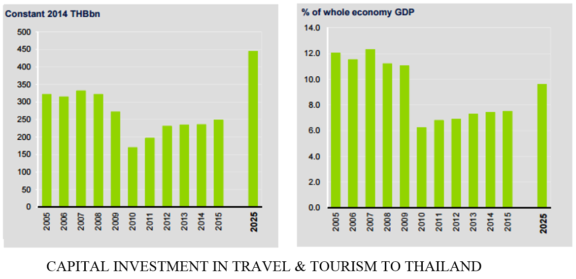 Capital investment travel and tourism to Thailand chart