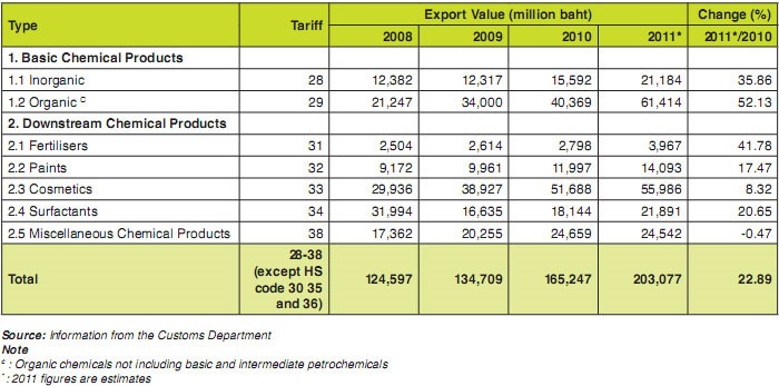 Graphical image of chemical product price and listings