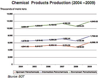 Chemical products production chart