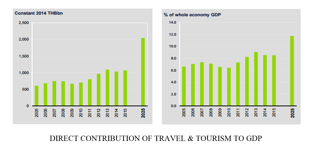Direct contribution of travel and tourism to employment graph