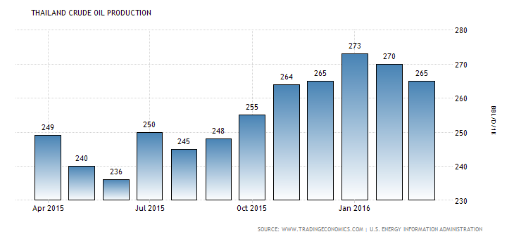 Graph chart of Thailand's crude oil production analysis