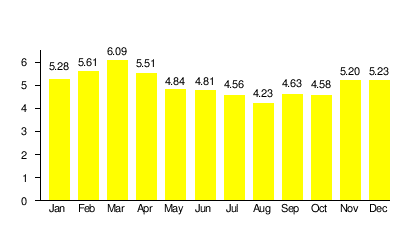 Graph chart of Thailand's enery monthly consumption
