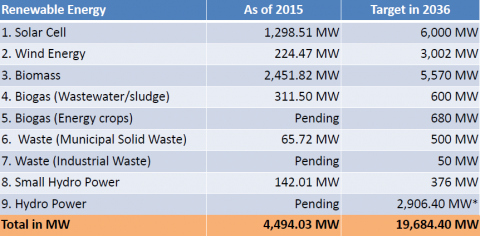 Chart list of energy usage in Thailand