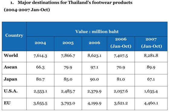 Major destinations for Thailand's footwear products chart