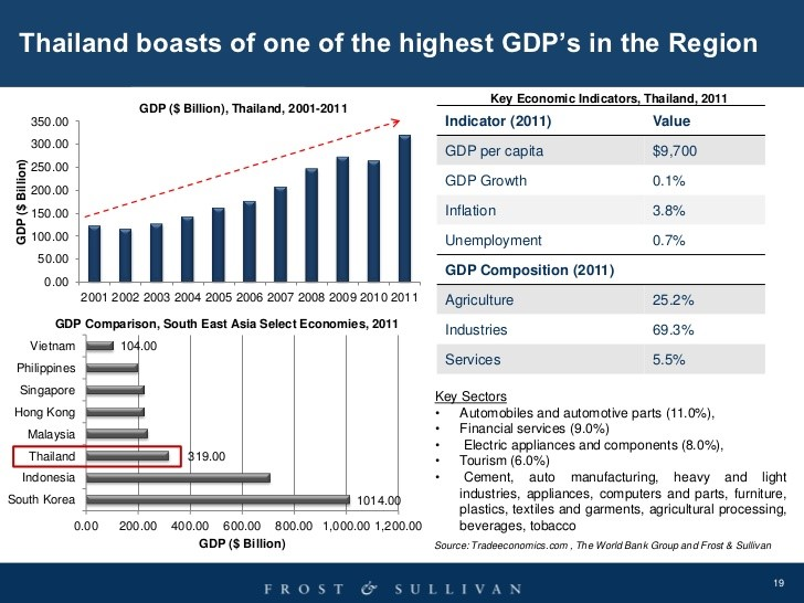 Thailand's boasts of highest GDP in the region for the year 2014 chart