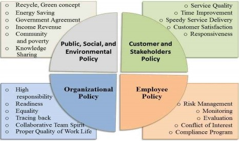 Four dimension of Thai governance organization with a round chart in the middle divided by four