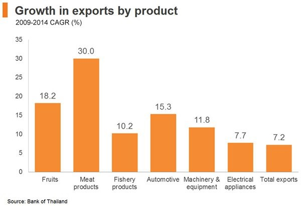 Logistics export by products chart
