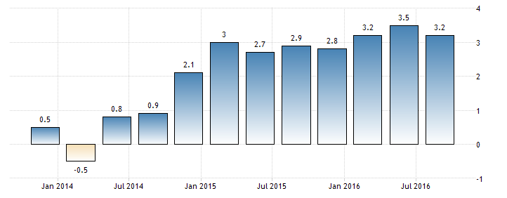 Chart showing growth performance of Thailand