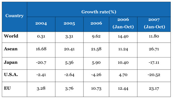 Leather production growth rate percentage chart