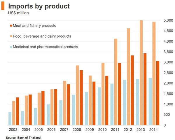 Import logistic products chart