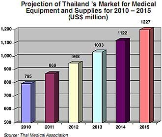 Projection of Thailand's medical equipment and supplies chart