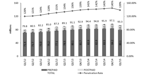 Graph chart of prepaid and postpaid penetration rate