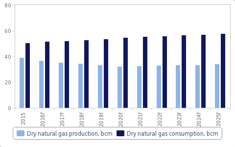 Natural gas production and consumption graph