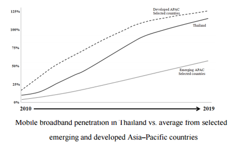 Mobile broadband in Thailand vs average selected emerging and developed asia-pacific countries