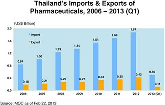 Thailand's import and export pharmaceutical supply chart