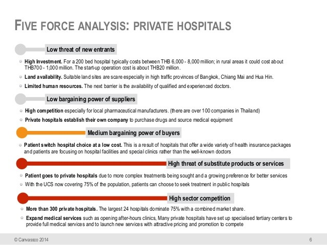 Five force analysis of private hospitals in Thailand chart