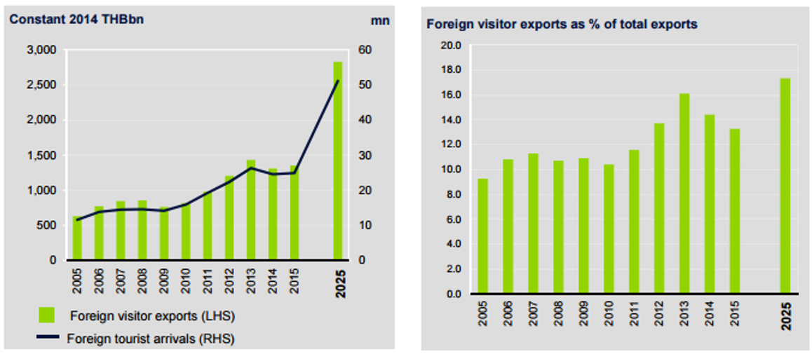 Constant rate of foreign visitor exports and international arrivals to Thailand chart