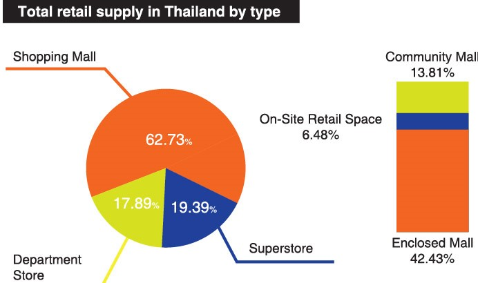 Pie graph distribution total retail supply in Thailand by type chart