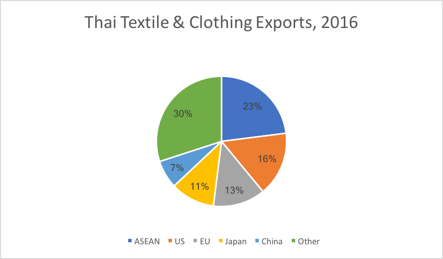 Colorful pie graph of Thailands textile & clothing products exports for the year 2016