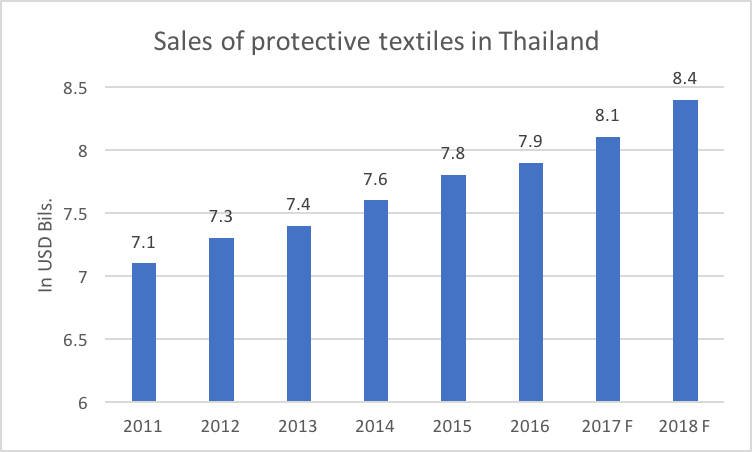 Sales of protective textile chart