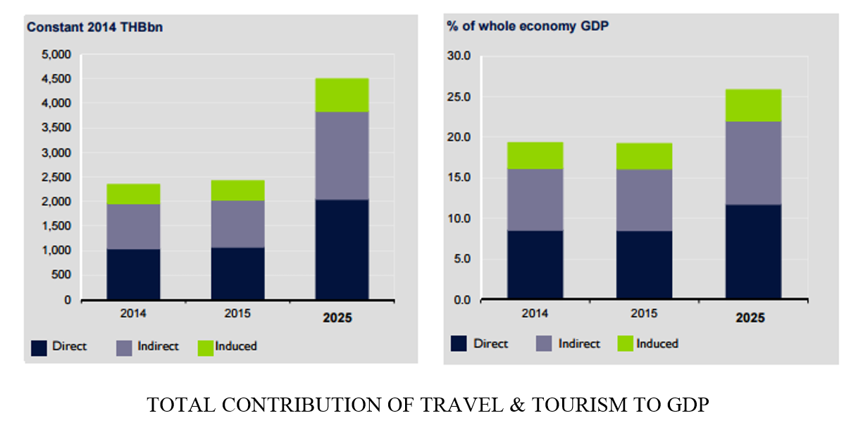 Total contribution of travel and tourism to GDP graph